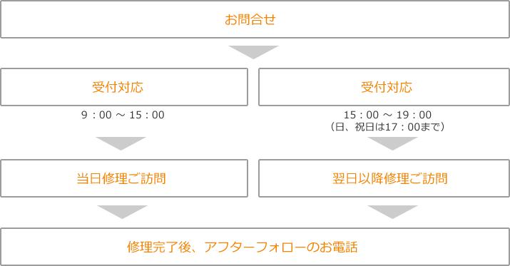 flow_1